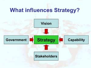 What influences Strategy